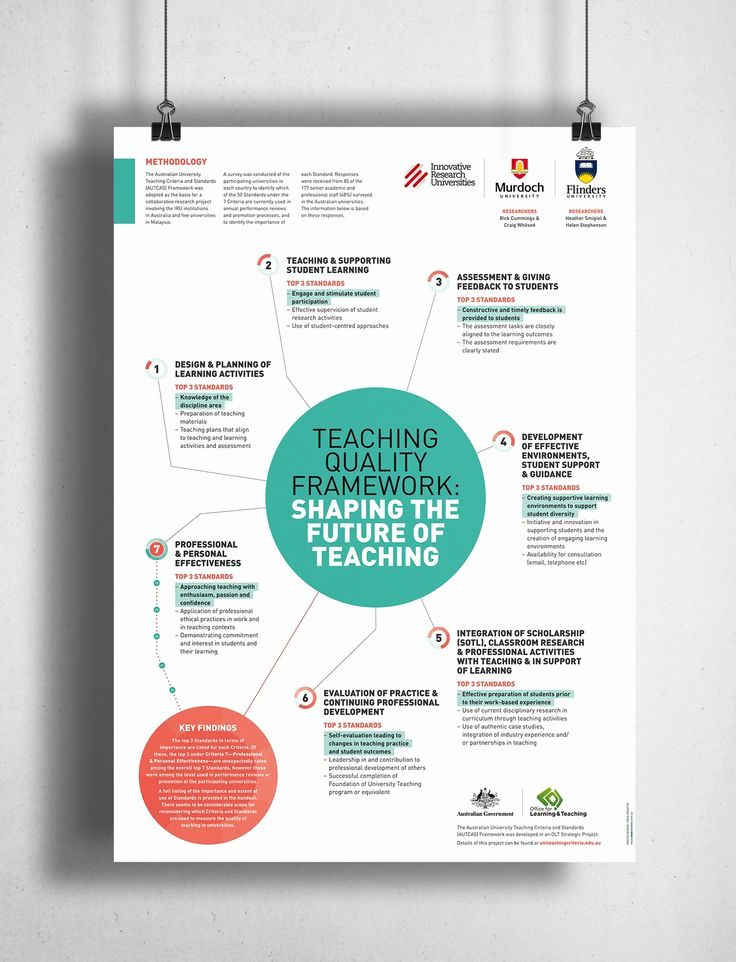 Poster Board Template Senior Research Creative Poster Project University Free Poster Templ Scientific Poster Design Education Poster Design Scientific Poster