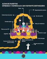 Resultado de imagen para altar de muertos elementos