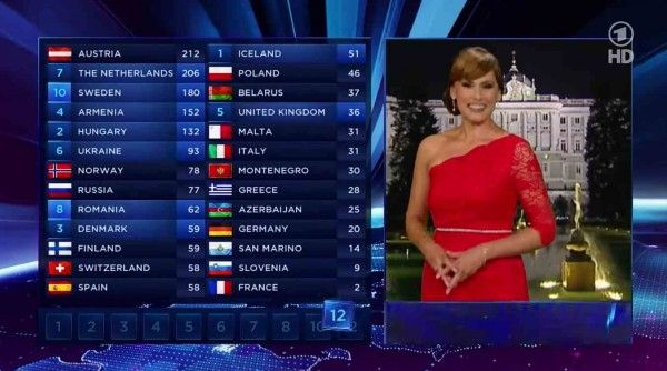 Wait for the climax! SVT changes voting segment to add drama to Eurovision 2016
