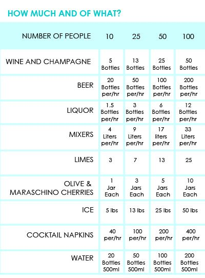 Great guide to supplying beverages for your event. Your local liquor shop can normally predict requirements pretty easily too  :) #eventmanagement #eventsnelson