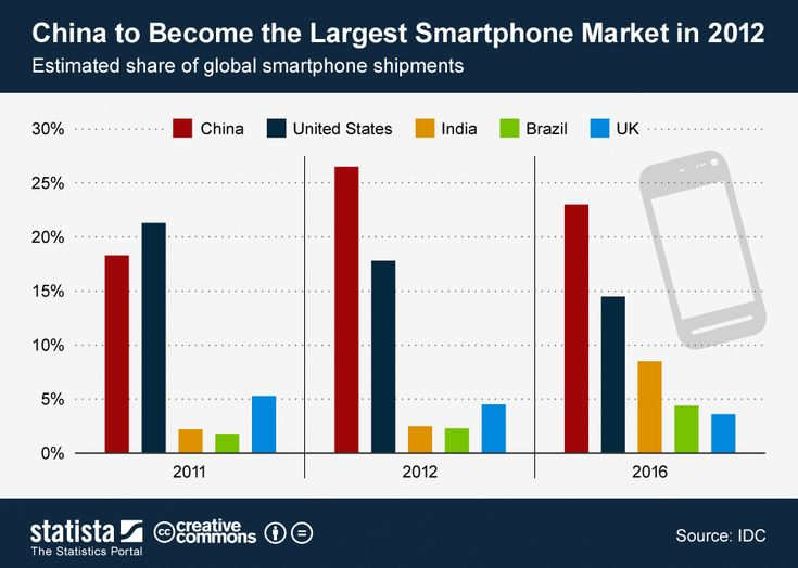 This chart shows the five largest #Smartphone markets, based on their share of global #Smartphone shipments. #statista #infographic