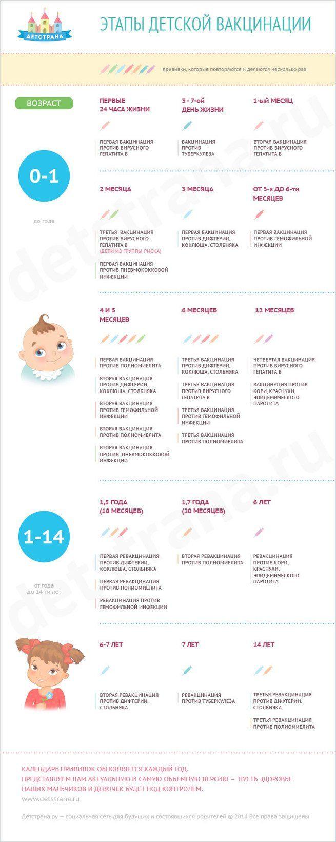 Календарь детских прививок от 0 до 14 лет — Чудо дети