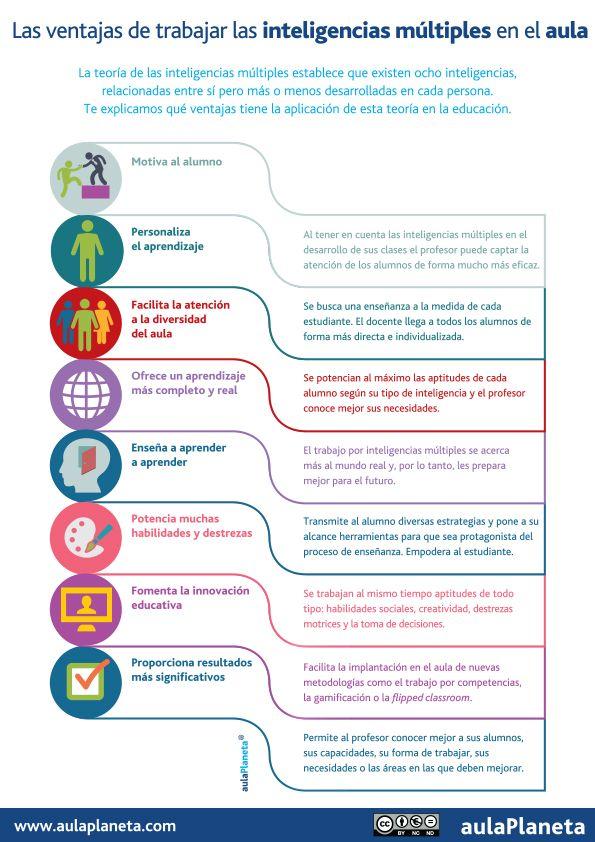Hola: Una infografía con las Ventajas de trabajar las Inteligencias Múltiples en el aula. Un saludo