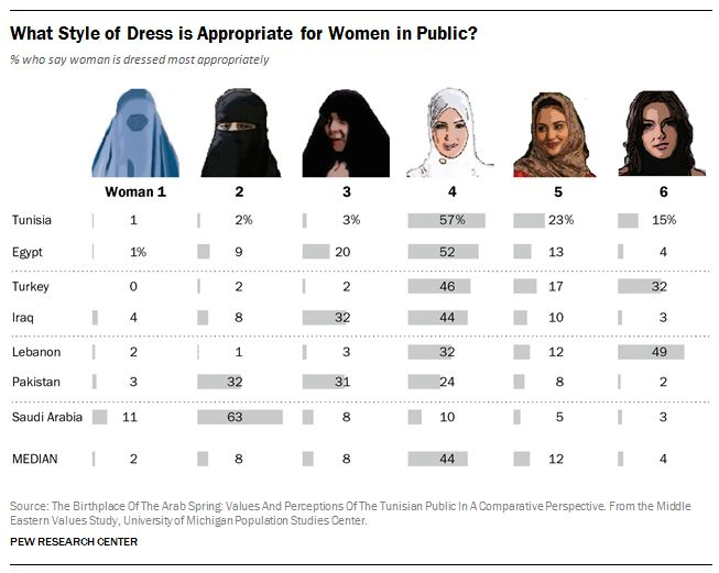 How people in Muslim countries prefer women to dress in public http://www.pewresearch.org/fact-tank/2014/01/08/what-is-appropriate-attire-for-women-in-muslim-countries/