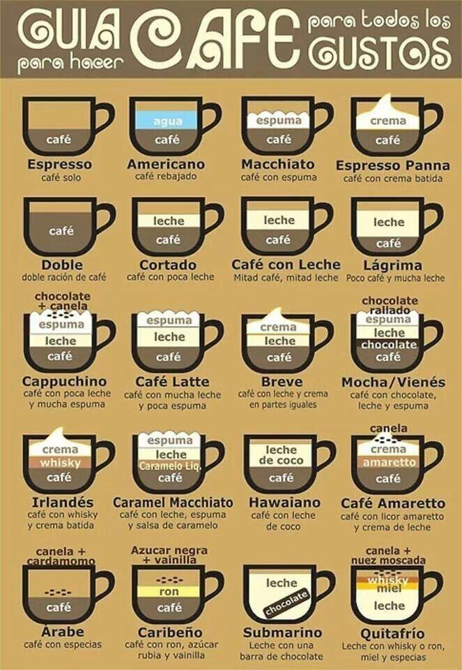 Estilos de cafés