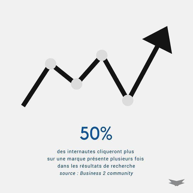 50% des internautes cliqueront plus sur une marque présente plusieurs fois dans les résultats de recherche. A vos campagnes AdWords et optimisation SEO . . . #seo #referencement #sea #adwords #publicité #optimisation #marque #entreprise #company #web #internet #clients