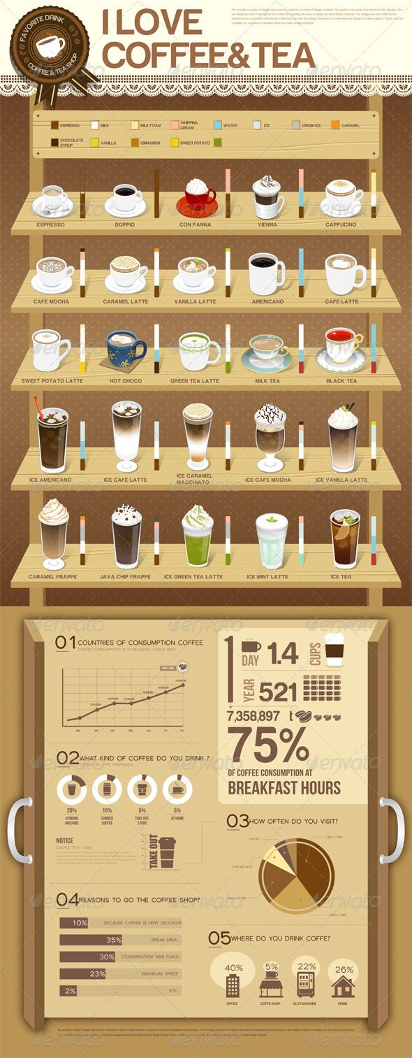 I Love Coffee & Tea #Infographic #infografía