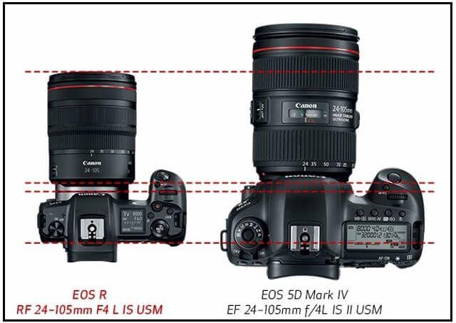 Canon Just Announced Its First Full Frame Mirrorless Camera Canon Eos R Fotografia Sonhos Objetos