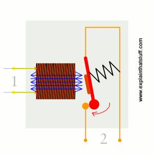 A simple animation showing how a relay uses electromagnetism to link two circuits.