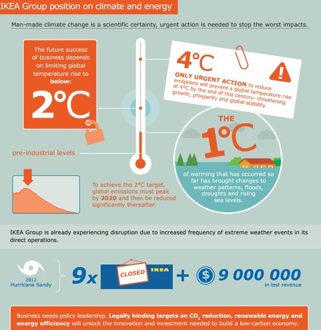 Infographic The Key Economic Policies Put Forward By: 49 Best Sustainable Business Practices Images On Pinterest