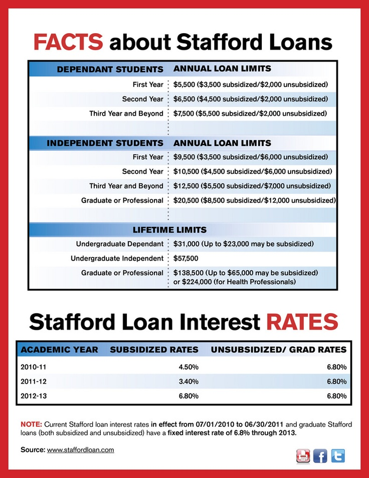 FACTS about Stafford Loans  http://www.studentadvisor.com/guides/guide-to-student-loans
