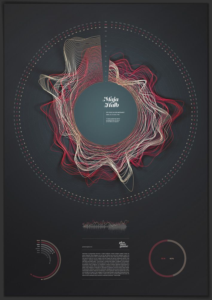 Ples možganov - Braindance #dataviz #datavisualisation