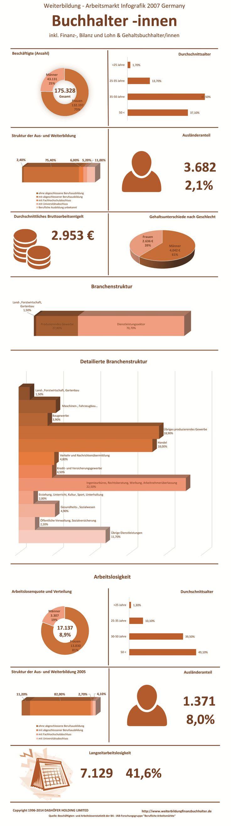 Die Infografik zu Weiterbildung, Gehalt und Arbeitsmarkt der Berufsgruppe Buchhalter inkl. Finanzbuchhalter, Bilanzbuchhalter, Lohn- und Gehaltsbuchhalter in Deutschland, 2007. Hier finden sie alle notwendigen Daten zum Berufsbild eines Finanzbuchhalters, Buchhalters etc. inklusive der Branchen, in denen  Finanzbuchhalter eingesetzt werden, der Auslaenderanteil und die Arbeitslosenquote. Die Daten sind auf dem Stand des Jahres 2007.
