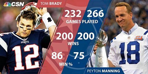 Took Manning 34 more games than Brady to win 200..YEAH TB12