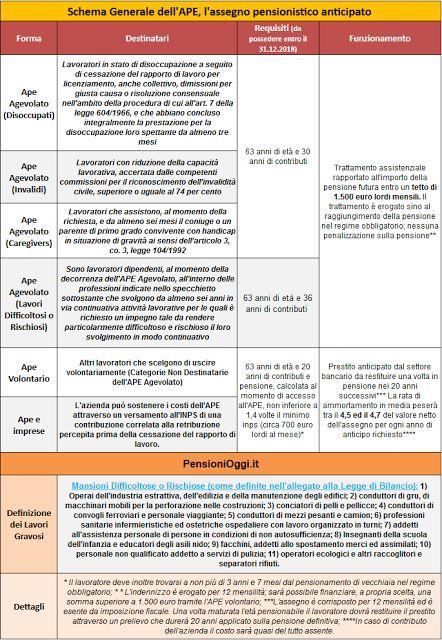 Studio Legale Buonomo - Diritto Previdenziale ed Assistenziale: L'Anticipo PEnsionistico (APE) Volontario e Agevol...