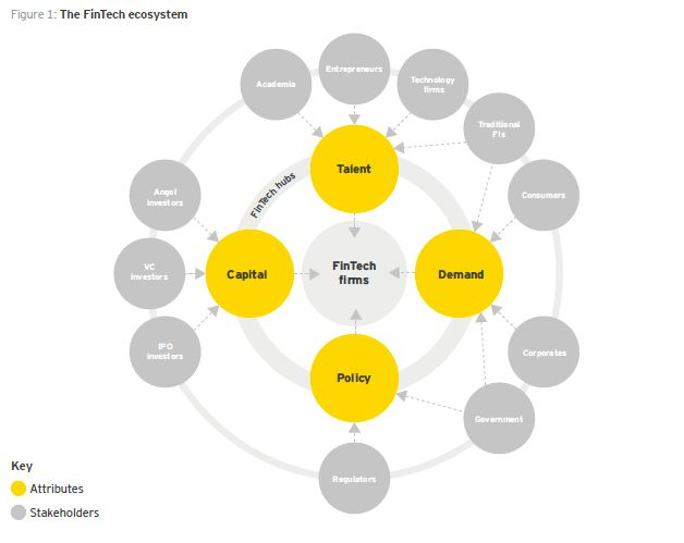 The FinTech ecosystems of seven regions: the UK, California, New York, Germany, Singapore, Hong Kong and Australia. These in-scope regions were selected by HM Treasury on the basis of the reputation and size of their FinTech sectors. Source : EY Analysis Report