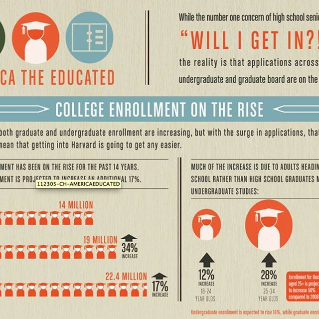 College Enrollment will rise 17% in by 2019  OurCollegeCompass  connecting schools one by one... Join the Movement.  The New College Network #AUGUSTOCC _____________________________________ #college #enrollment #universitylife #university #collegelife #study #infographic #movement #studentlife #usc #ucla #Csulb #csudh #asu #lmu #thestruggleisreal #struggle #southbay #studentlife #coffee #highschool #giveaway #growth #connection #opportunity #app #school #startup