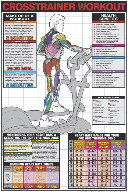 Cross Trainer Workout (Mens Elliptical) Instructional Wall Chart Poster - Fitnus