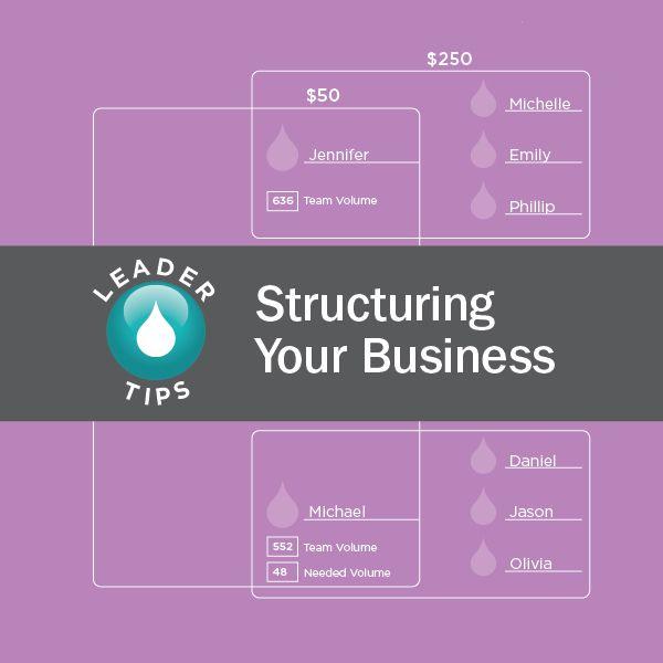 Leader Tips on Structuring | dōTERRA Business Blog www.mydoterra.com/katiesullivan Read more about essential oils at www.katieleighsullivan.com