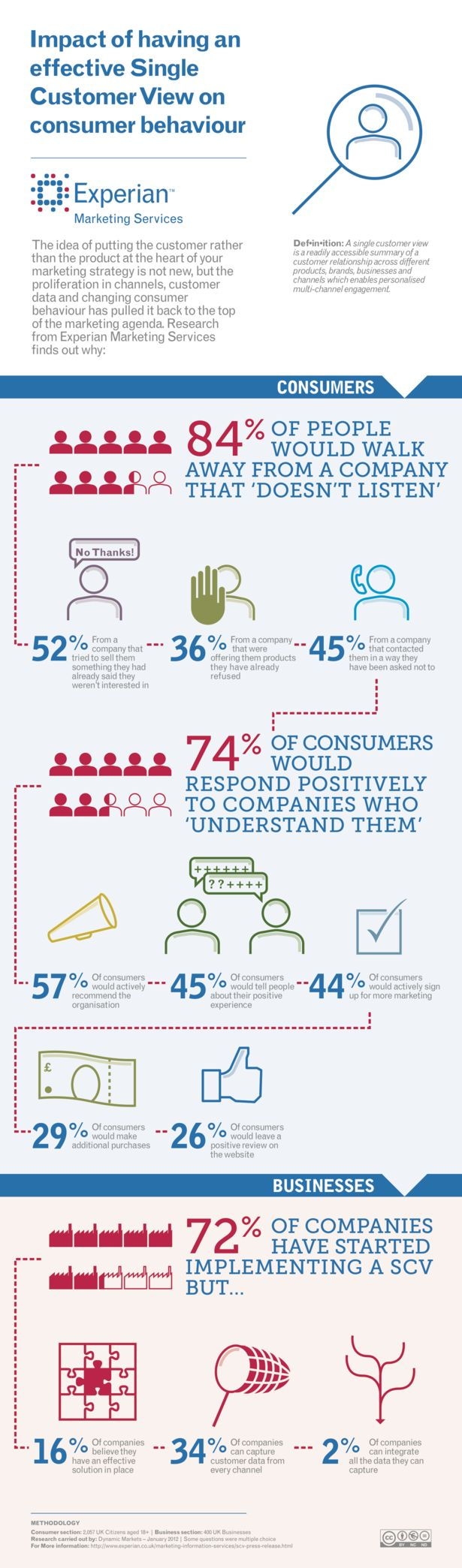 Impact of Having an Effective Single Customer View on Customer Behaviour. #eCRM #socialCRM #infographic