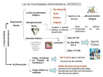 Blog do Eduardo Silva: Mapa Mental sobre Lei de Improbidade Administrativa(2)