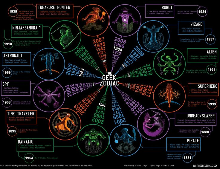 The Geek Zodiac - apparently I'm a Pirate!: Robots, Pirates, The Patriots, Geekzodiac, Funny Pictures, Wizards, Chine Zodiac, Time Lord, Geek Zodiac