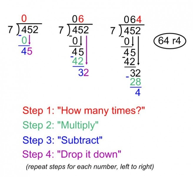 long division steps. definitely useful for me since I am horrible at math