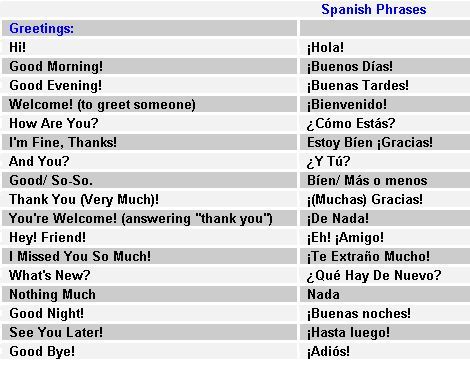 Free Spanish I Tutorial: Basic Spanish Phrases, Vocabulary ...