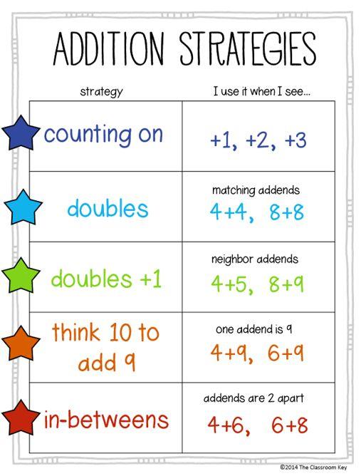 Innovative Classroom Teaching Strategies ~ Best images about nd grade math on pinterest