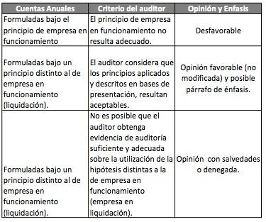 Economía y Auditoría: Cuentas Anuales principio de Liquidación documento FASB