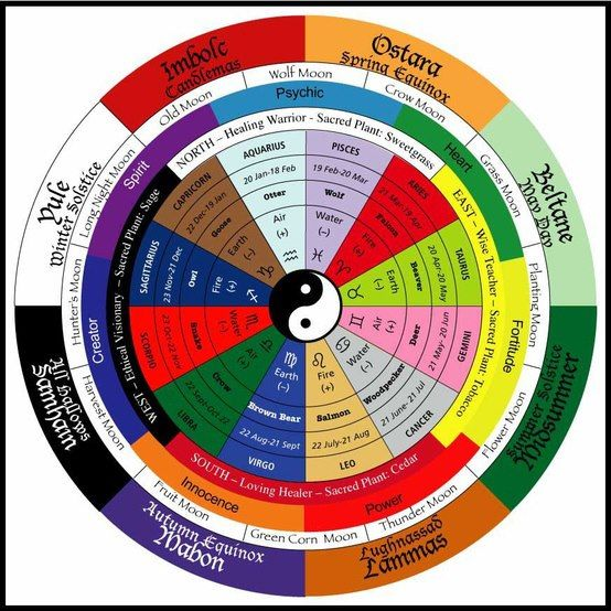 Where all belief system originate from Egyptian, Babylonian, Isrealite, Mongols, Episcopalian, Catholics etc.... Here is a great chart of the Wheel Of The Year, it includes, the 8 Sabbats, The Solstices and Equinox, the Astrological signs, the Native American Astrological signs, the directions, the colours of each seasons, the moon names and the element representing each.