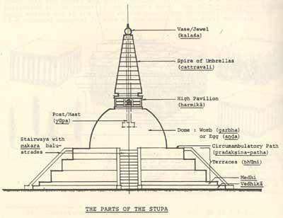 Stupa Proportion