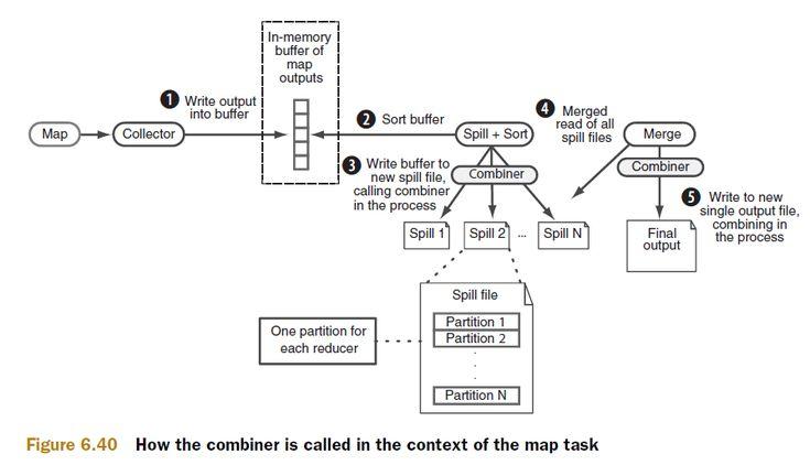 [大牛翻译系列]Hadoop(13) 性能调优:优化洗牌(shuffle)和排序阶段 - 高翔DC - 博客园