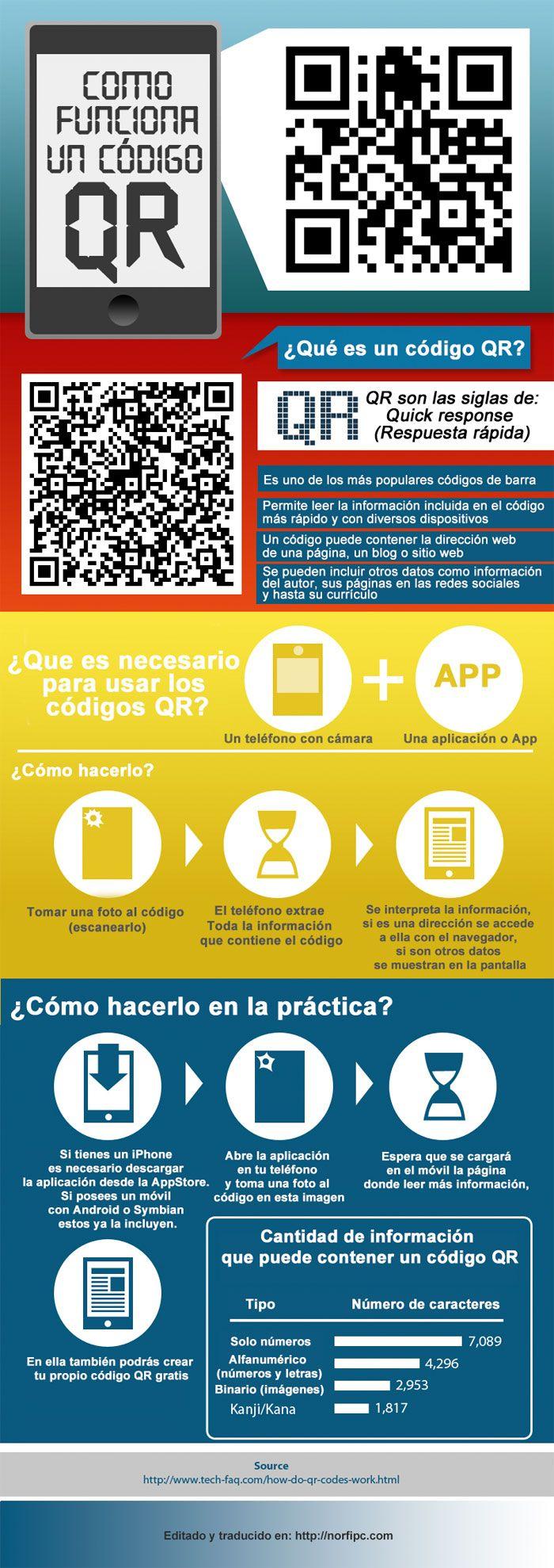 Cómo funcionan los códigos QR, conoce sus usos prácticos. #Infografia #QR #CódigoQR