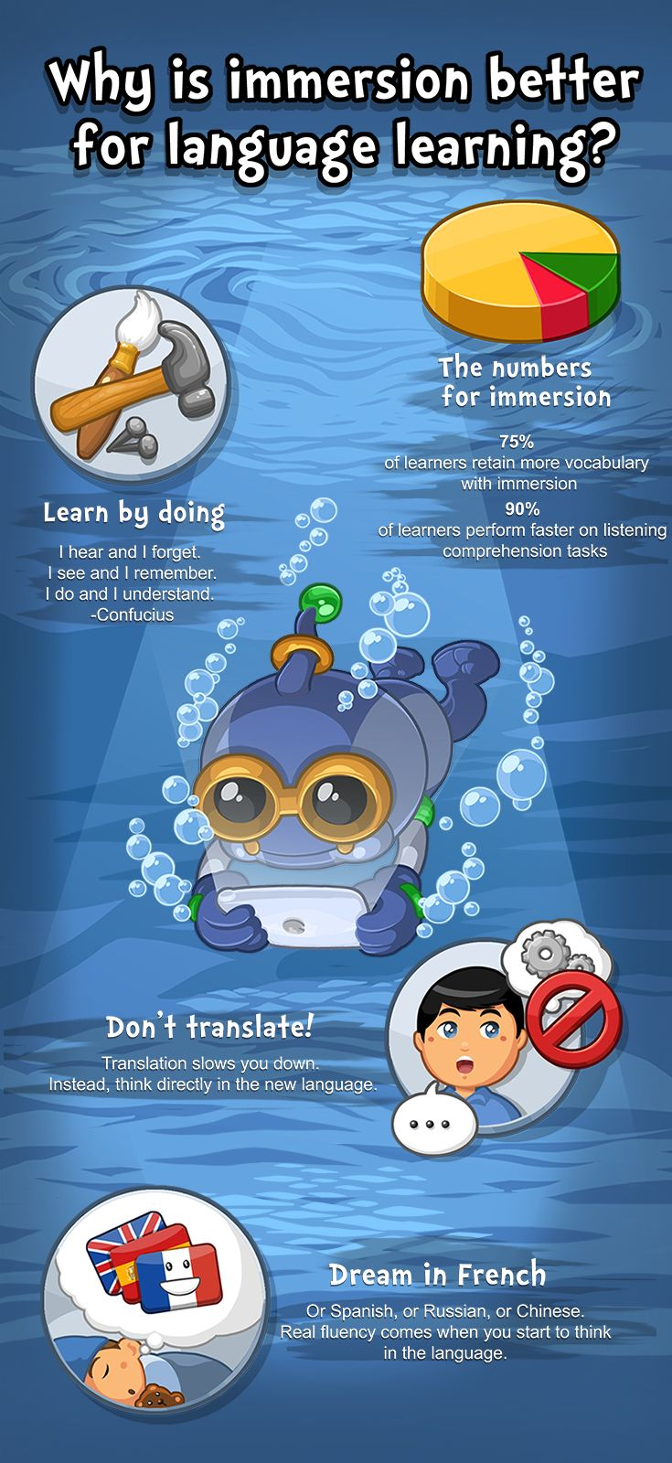 Immersion is Better for Language Learning Infographics: App Free Download https://itunes.apple.com/app/apple-store/id984967146?pt=1948807&ct=thinkfv6&mt=8