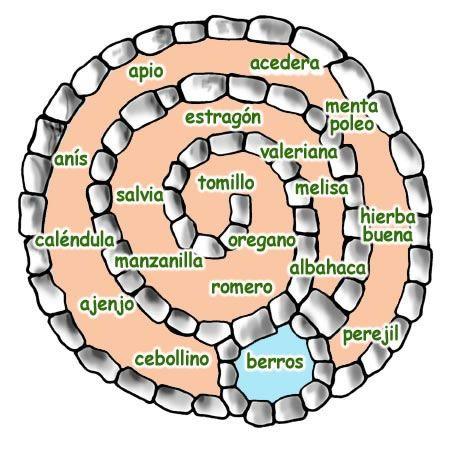 Huertos orgánicos en espiral: Una ingeniosa técnica de permacultura huerta
