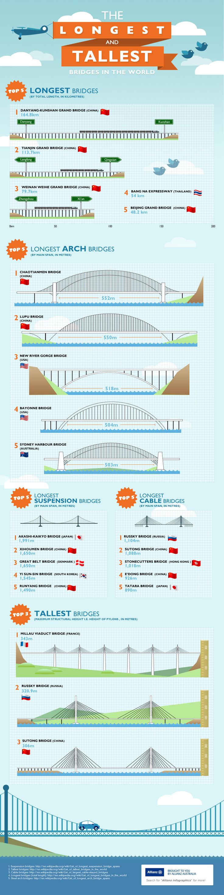 The longest and tallest bridges in the world are incredible feats of engineering and architecture. Check out the awe-inspiring stats on the longest br