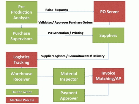 Receipt Roll  Best Logistics  Supply Chain Images On Pinterest  Supply  Quickbooks Invoice Tutorial with Tracking Number On Post Office Receipt A Good Study About Using Social Networking To Improve A Typical  Manufacturing Scm Process Tneb Bill Receipt