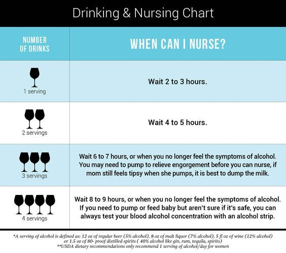 how long to wait to breastfeed after drinking chart
