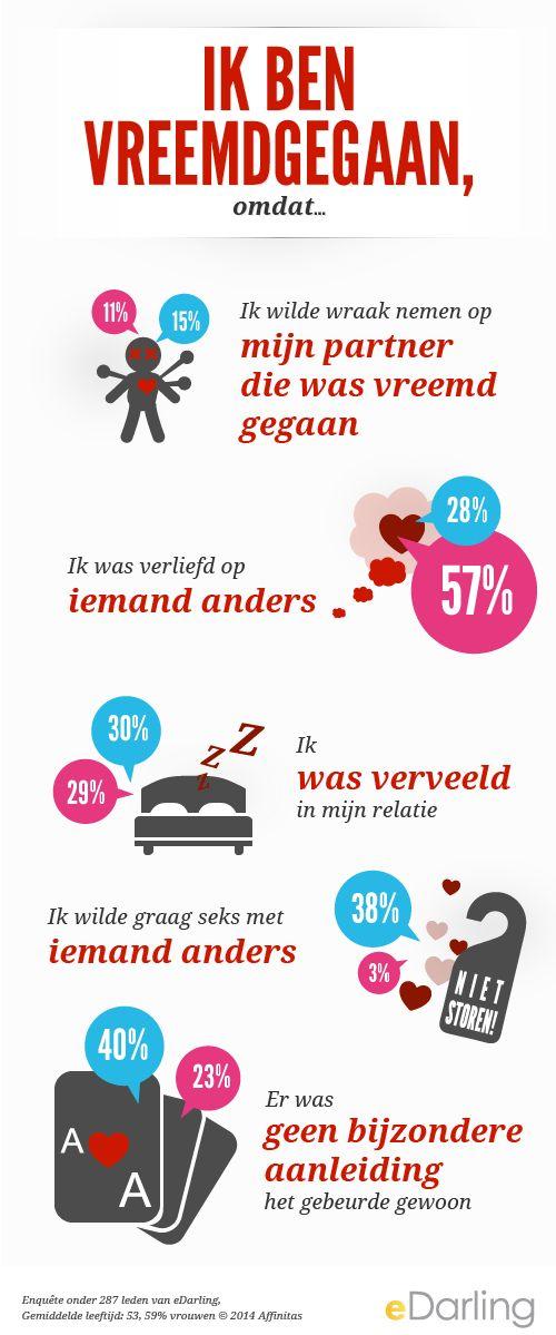 #infographic Ik ben vreemdgegaan, omdat…