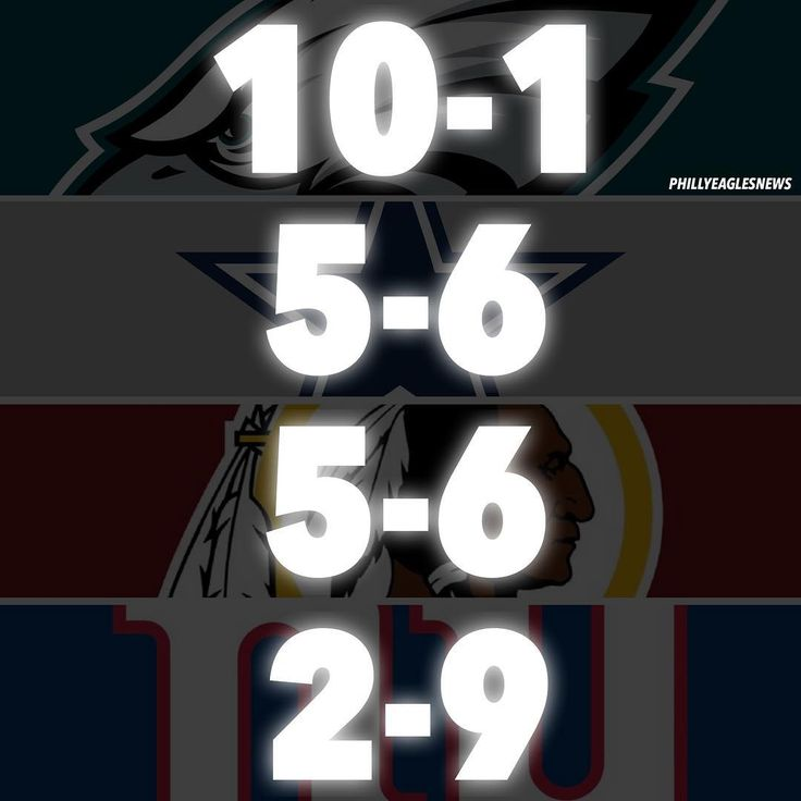 NFC East Standings heading into Week 13: 1st. Eagles: 10-1 | 4-0 2nd. Cowboys: 5-6 | 2-1 3rd. Redskins: 5-6 | 1-3 4th. Giants: 2-9 | 0-3 - WAS @ DAL 8:25PM ET (THURS) NYG @ OAK 4:25PM ET PHI @ SEA 8:30PM ET  #EaglesNation #Eagles #Philly #Philadelphia #PhiladelphiaEagles #FlyEaglesFly #BleedGreen