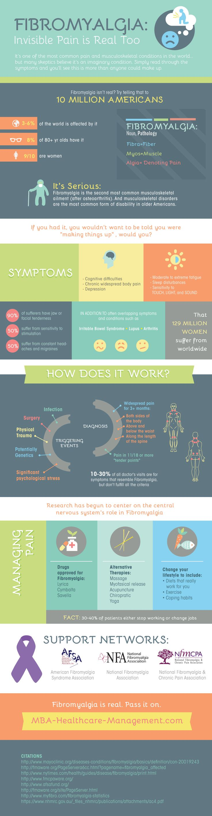Infographic on fibromyalgia: Invisible pain is real too.
