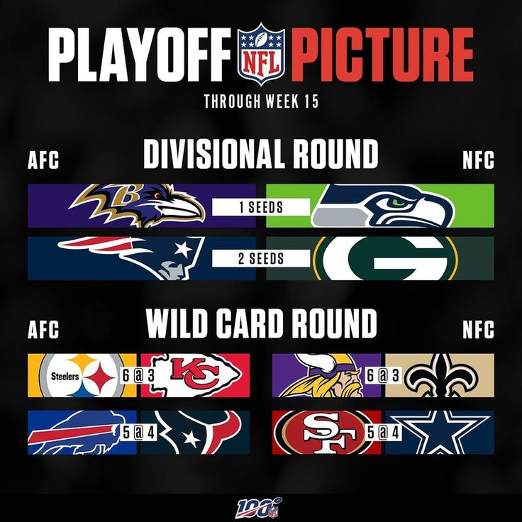 Nfl Two Weeks Left Is Your Team In The Playoff Race Big4 Bigfour Big4 Bigfour Big4 Bigfour Football Nati Playoff Picture Playoffs Nfl