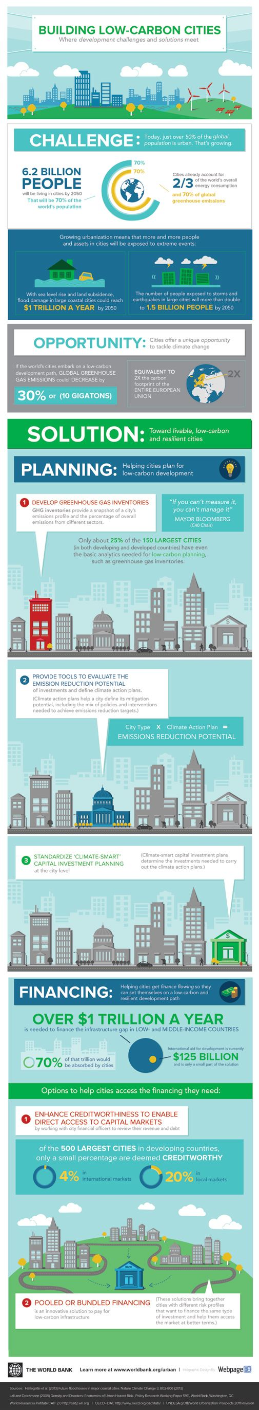 Infographic: Building Low-Carbon Cities