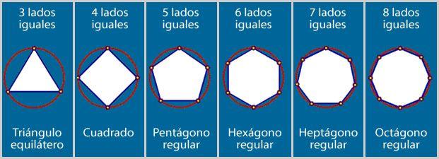 01-POLIGONOS REGULARES: Polígono en el cual todos sus lados son de igual longitud, y todos sus vértices están circunscritos en una circunferencia. Se clasifican en:  Triángulo equilátero: polígono regular de 3 lados, Cuadrado: polígono regular de 4 lados, Pentágono regular: polígono regular de 5, Hexágono regular: polígono regular de 6 lados, Heptágono regular: polígono regular de 7 lados, Octágono regular: polígono regular de 8 lados,... y así sucesivamente.