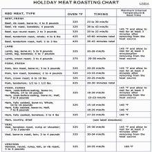 Deep Frying Turkey Time Chart