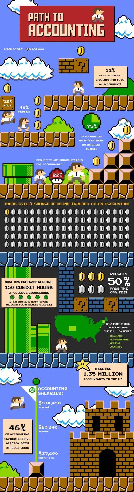 top ideas about accounting memes humor miami a fun infographic describing the path to become an accountant super mario bros style some