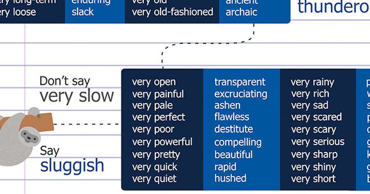 Someone made a chart of 128 words you can use instead of just adding 'very' to everything.