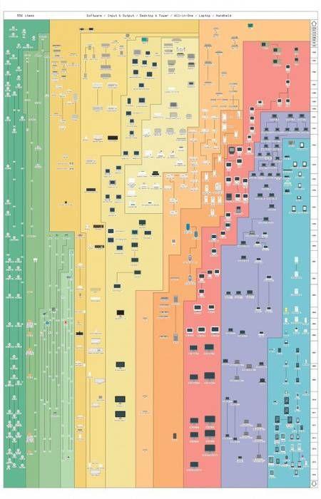 アップル40年の歴史がひと目でマル分かり!カラフルな超巨大ポスター - グノシー