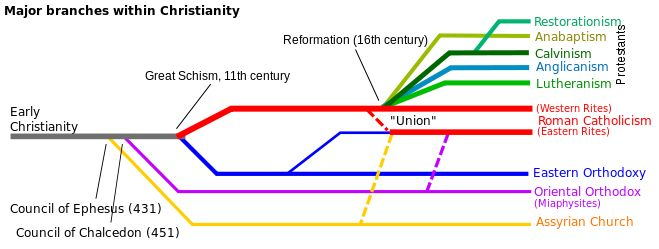 branch: large and fundamental division within a religion